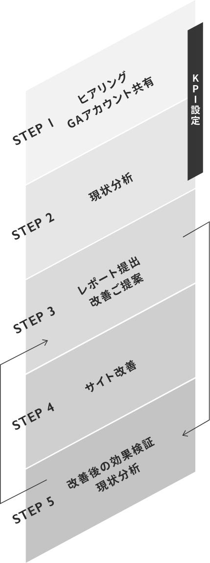 定期コンサルティング サービスフロー(代表的な例)