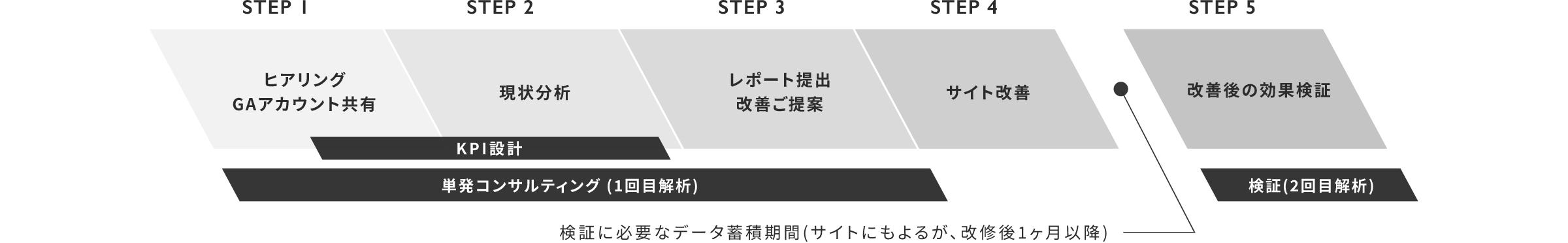 単発コンサルティング+検証セット サービスフロー(代表的な例)